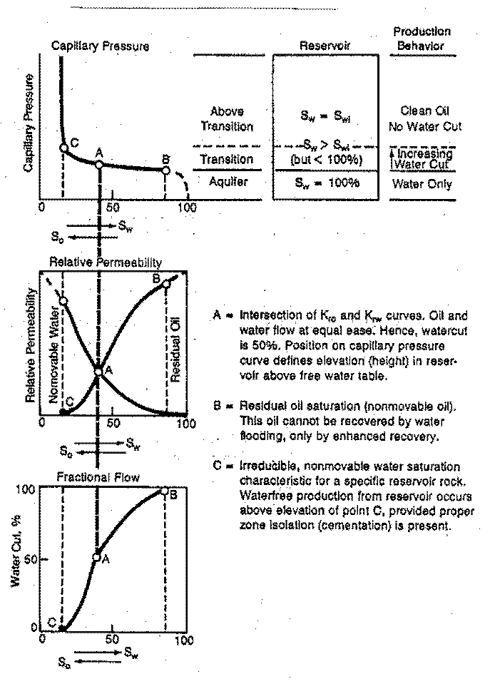 capillary pressure and permeability relationship trust
