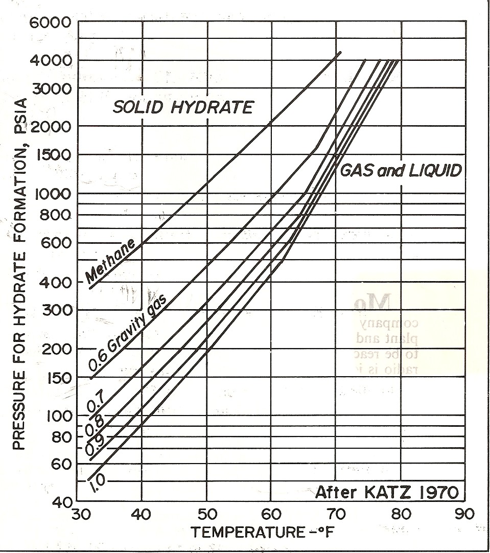 Specific Gravity Of Natural Gas Chart
