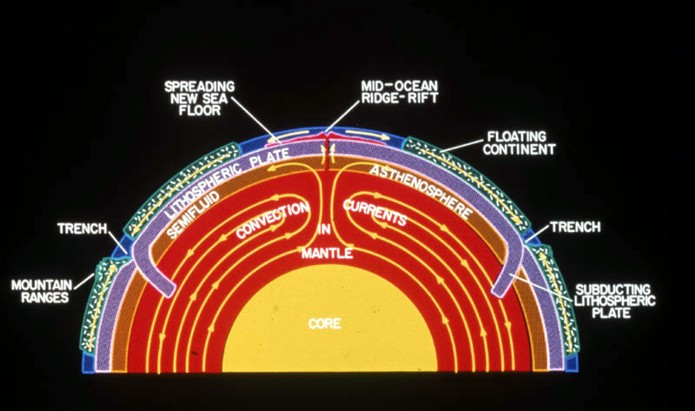Crain S Petrophysical Handbook Earth Structure And Plate